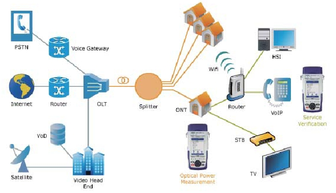 Wattm 232 Tre Ftth Pon Ethernet Wifi Wavetel Otdr